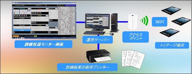 トリアージ研修システム構成